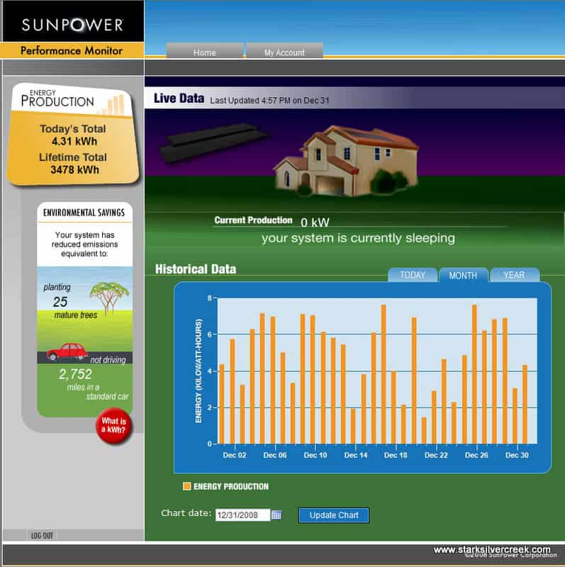 sunpower-online-performance-monitor-microsoft-internet-explorer-12312008-53905-pm