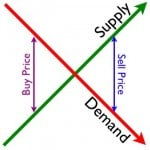 supply-and-demand-economics-101