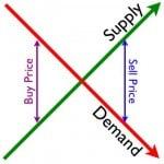 supply-and-demand-economics-101