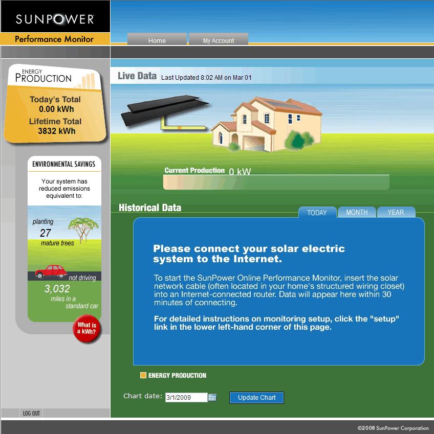 sun-power-performance-monitor-error