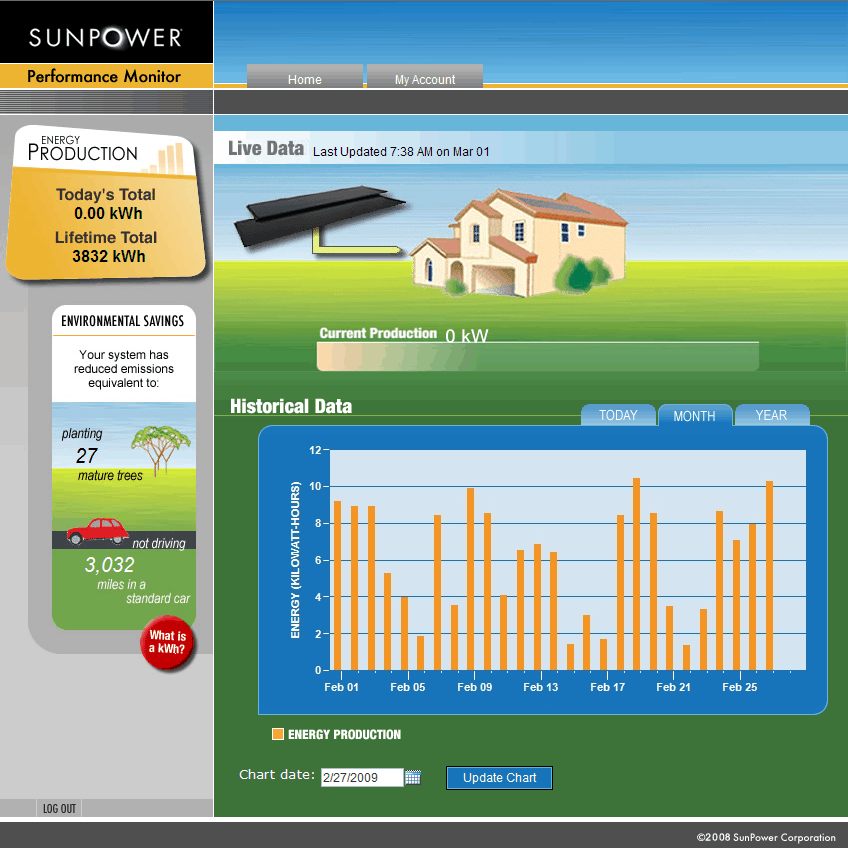 Solar energy production for the month of February 2009. February 28 does not show up on this graph as for some reason the monitoring software started to have problems on February 28. I am returning back from Northstar Tahoe and will check into it.