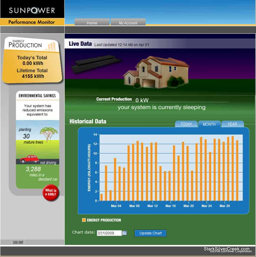 sunpower-solar-energy-system-performance-mar-2009