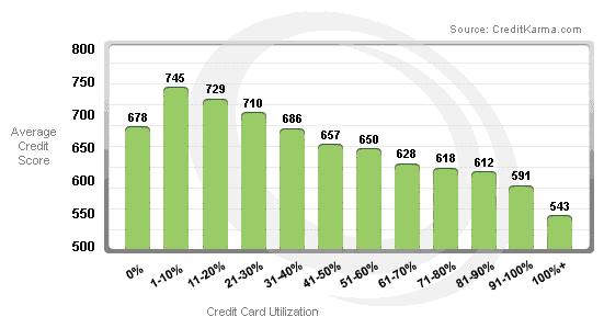 credit-karma-score_graph