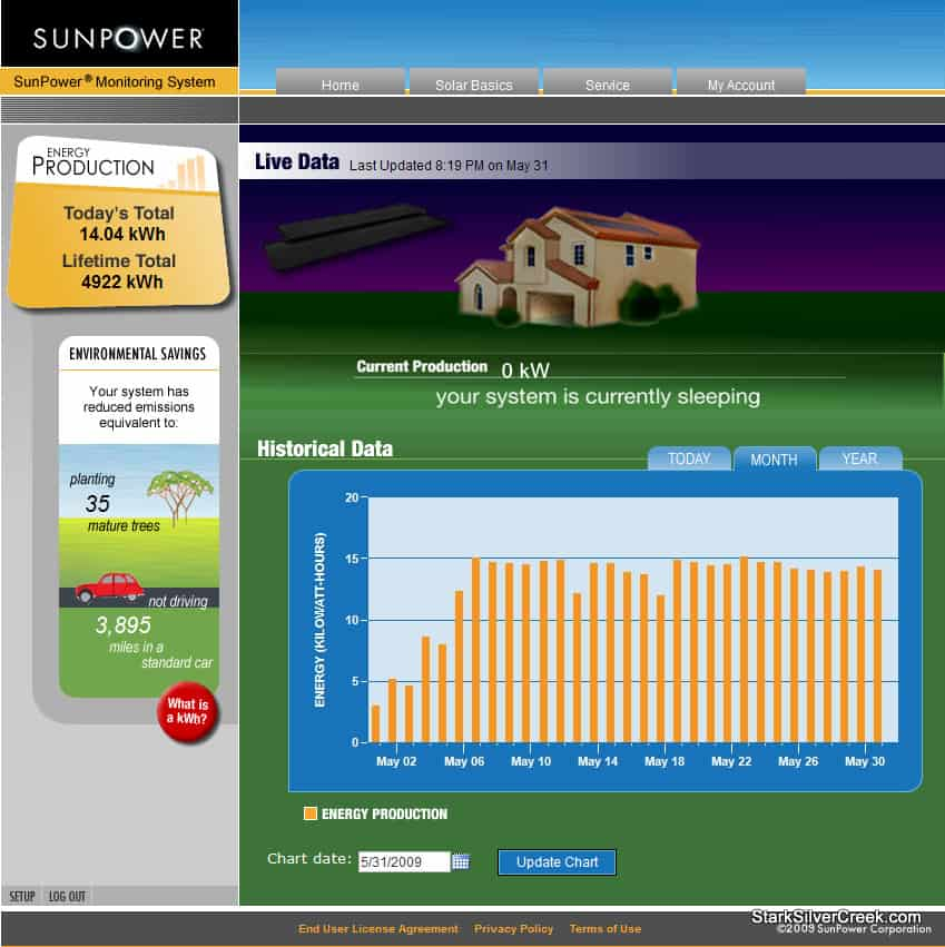 sunpower-online-performance-monitor-microsoft-internet-explorer-5312009-91711-pm