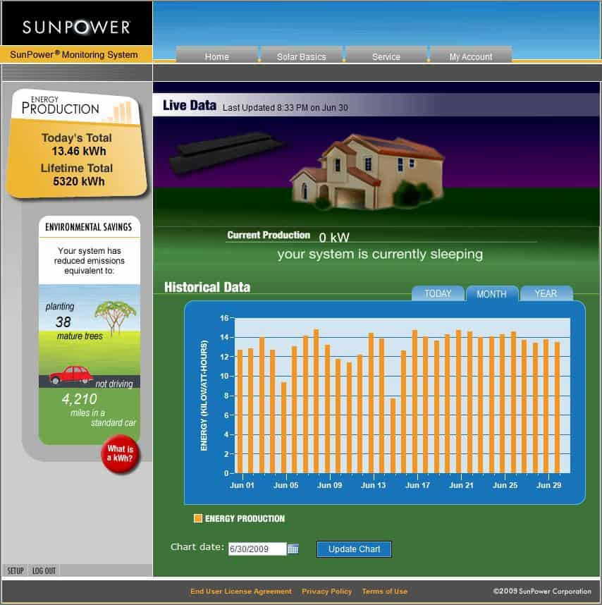 Sunpower-Solar-June-2009