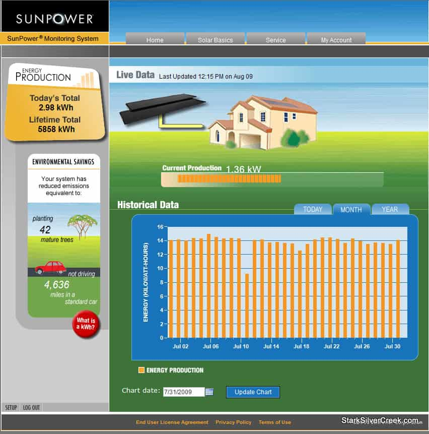 SunPower Online Performance Monitor July 2009