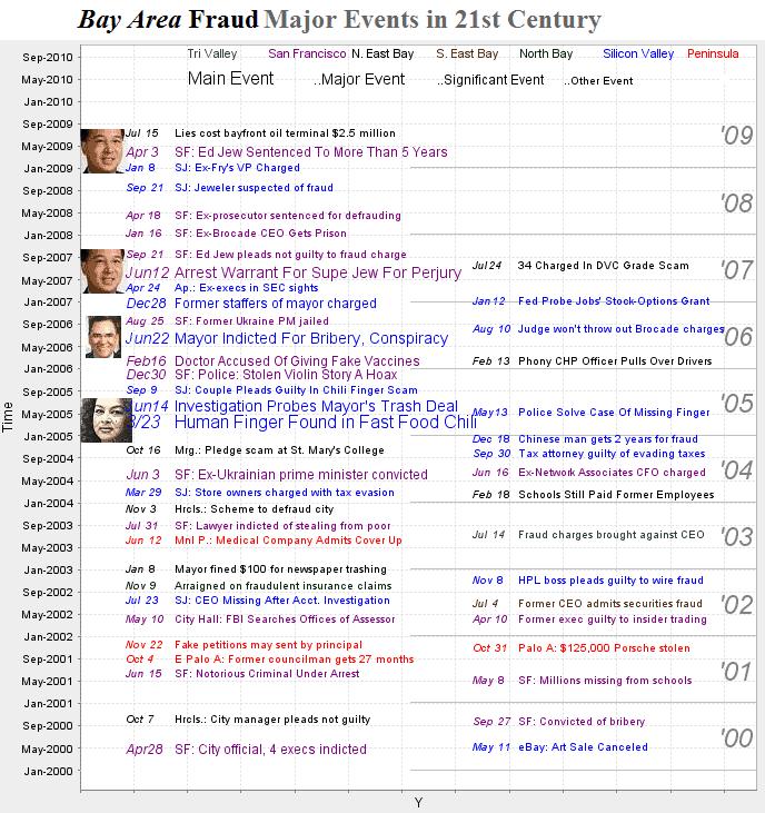 bay-area-fraud-timeline