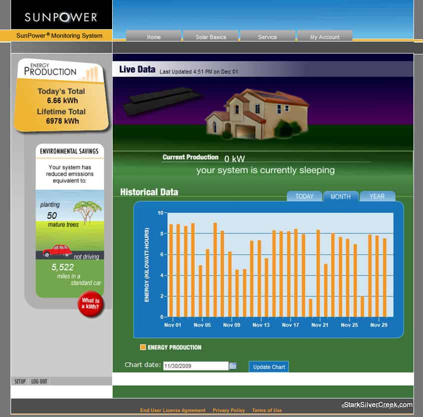 Sunpower-Solar-Energy-November-2009