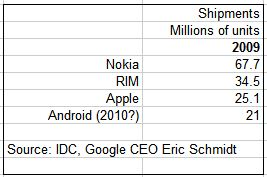 Android Shipments