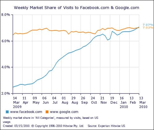 Facebook vs Google visitors