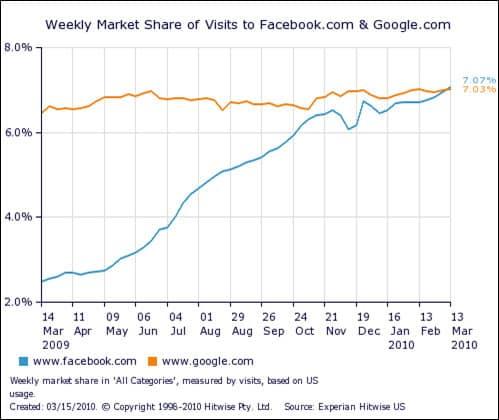 Facebook vs Google visitors