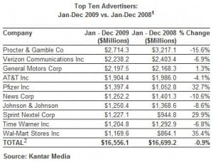 Top 10 Advertisers, 2009 (Source: Kantar Media)