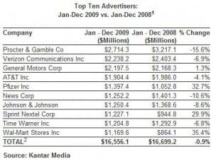 Top 10 Advertisers, 2009 (Source: Kantar Media)