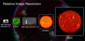 This image compares the relative size of SDO's imagery to that of other missions. Credit: NASA