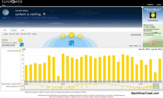 Sunpower March 2010 Performance graph.
