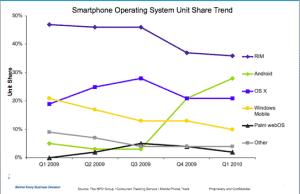 NPD Smarthphone Market Share Q1 2010