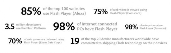 The Truth About Flash. Source: Adobe.