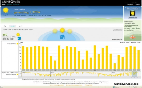 Sunpower Solar Monitoring May 2010