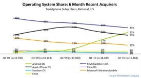 Nielson-Mobile-Market-Share-2010