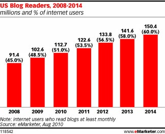 Internet users who read blogs at least monthly. Source: eMarketer.