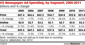 US Newspaper Ad spending by segment