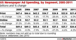 US Newspaper Ad spending by segment