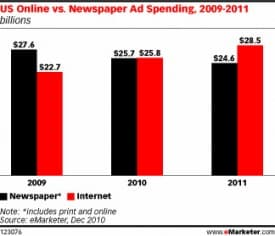 2010 Ad Spending - Online vs. Newspapers