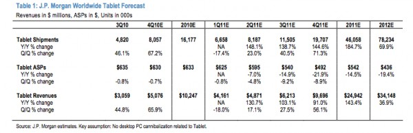 JPMorgan Tablet Market
