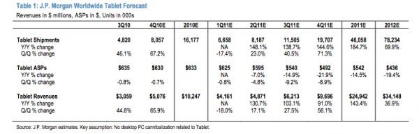 JPMorgan Tablet Market
