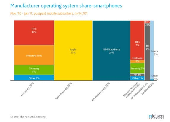Smartphone OS market share from December 2010 - Nielsen