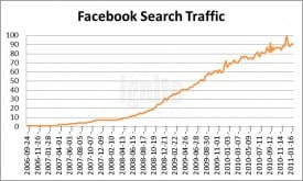 Facebook Search Traffic 2011