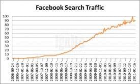 Facebook Search Traffic 2011