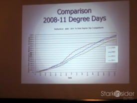 2008-11 Degree Days comparison