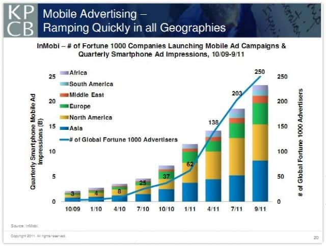 Mobile Advertising: Up and to the right.