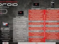 Comparison - Motorola Droid 3, Droid 4, Droid RAZR