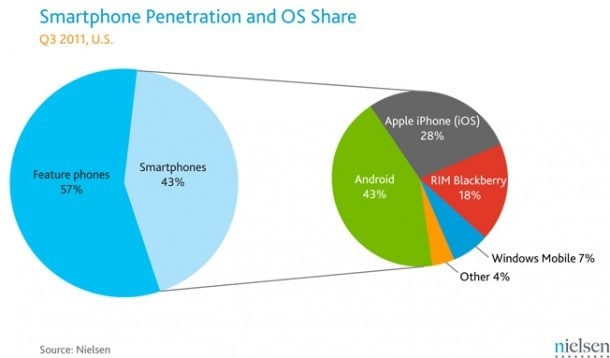 Nielsen Smartphone Penetration Q3 2011