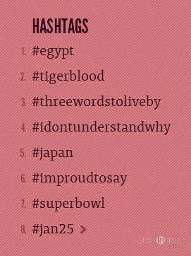 Top Hashtags 2011
