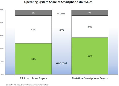 Android leads Q4 2011