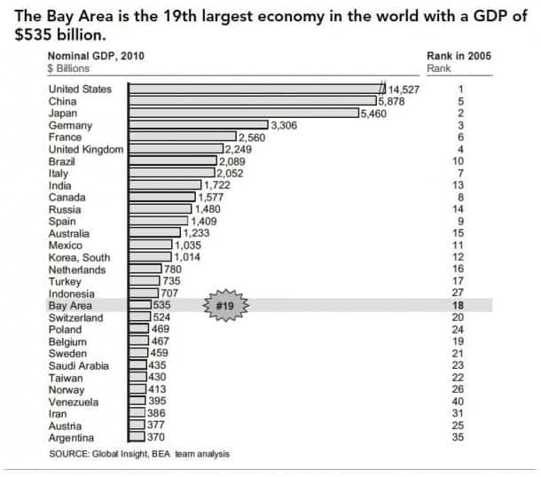 GDP $535 billion