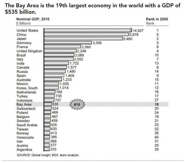 GDP $535 billion