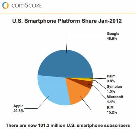 Google Android leads the market