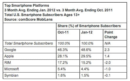 Google, Apple, RIM, Microsoft, Symbian market share numbers Q1 2012