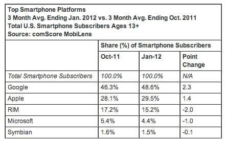 Google, Apple, RIM, Microsoft, Symbian market share numbers Q1 2012