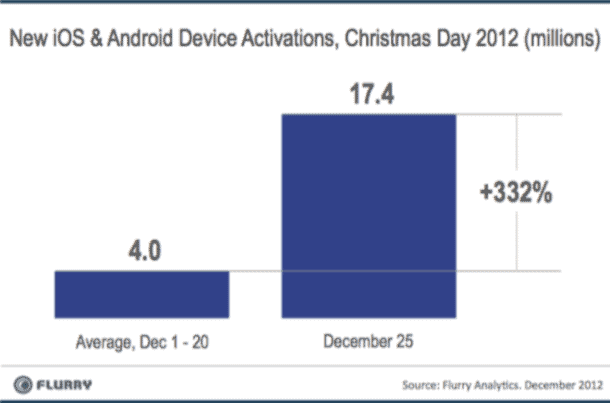 iOS and Android Activations