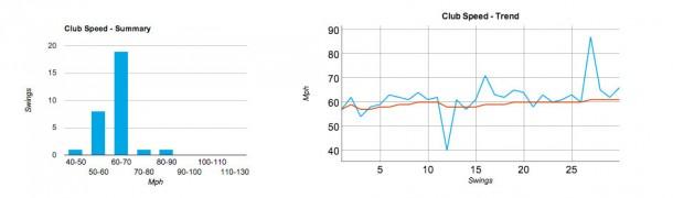 SwingTip Wireless Golf Club Swing Analysis Tool - Review
