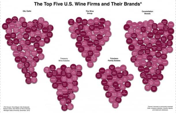 Wine Market Share U.S.