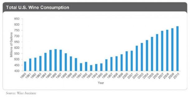 Total U.S. Wine Consumption