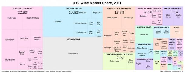 U.S. Wine Market Share 2012