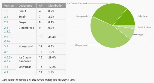 """Gingerbread"" continues to be the most commonly used version of Android."