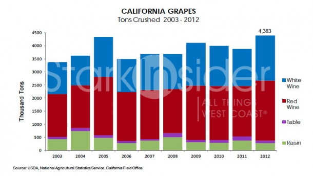 California Grapes - Tones Crushed 2003-2012. Source: USDA, National Agricultura Statistics Service, California Office